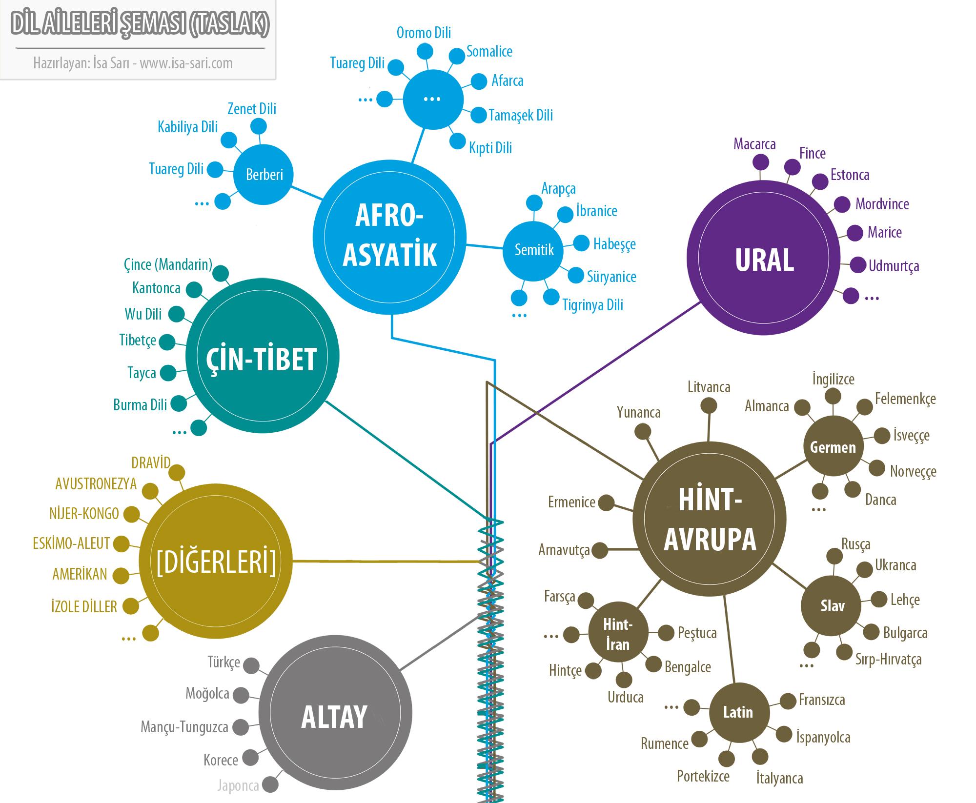 Dil aileleri şeması