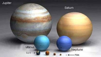 Güneş Sistemi'nde yer alan Dünya'dan büyük diğer gezegenler: Jüpiter, Satürn, Uranüs, Neptün.